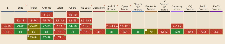 lazyloadが現時点で対応しているブラウザの表