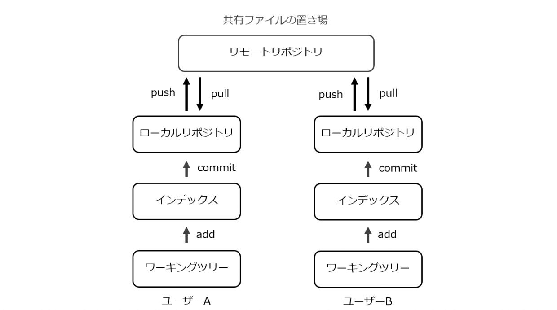 Gitの構造